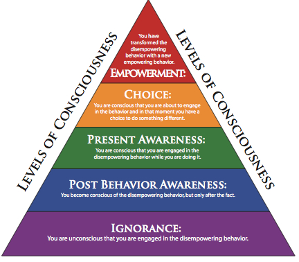A pyramid of Consciousness levels
